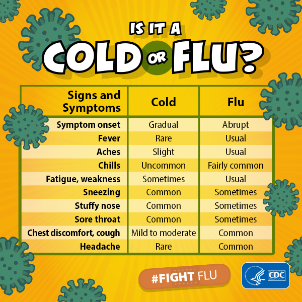 Student Flu Information